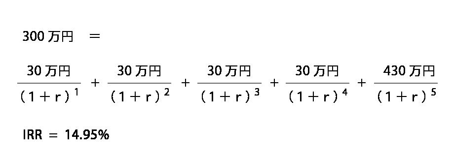 IRR(内部収益率)の計算式
